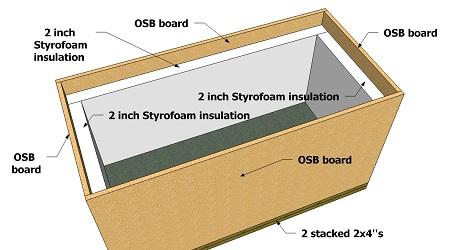 Nutrient Reservoir Cooling Box